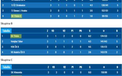 Dva žlutočerné týmy vybojovaly v kvalifikaci KP juniorek  2021/2022 postup do elitní A skupiny!